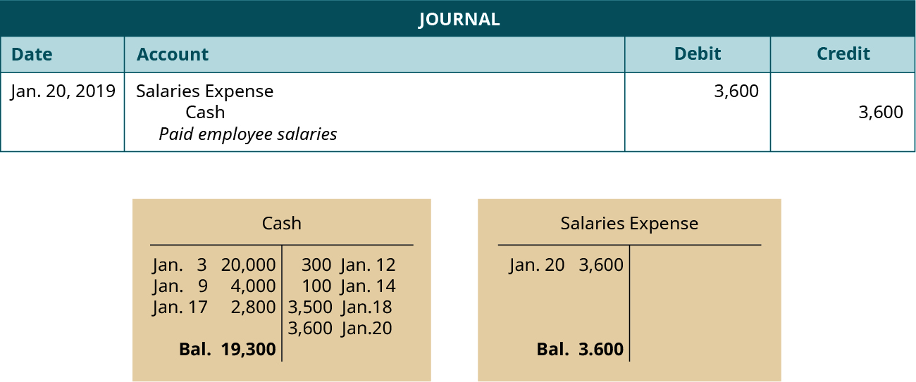 "A journal entry dated January 20, 2019. Debit Salaries Expense, 3,600. Credit Cash, 3,600. Explanation: ""Paid employee salaries."" Below the journal entry are two T-accounts. The left account is labeled Cash, with a debit entry dated January 3 for 20,000, a debit entry dated January 9 for 4,000, a debit entry dated January 17 for 2,800, a credit entry dated January 12 for 300, a credit entry dated January 14 for 100, a credit entry dated January 18 for 3,500, a credit entry dated January 20 for 3,600, and a balance of 19,300. The right account is labeled Salaries Expense, with a debit entry dated January 20 for 3,600, and a balance of 3,600."