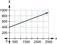 This figure shows the graph of a straight line on the x y-coordinate plane. The x-axis runs from negative 500 to 3500. The y-axis runs from negative 200 to 1000. The line goes through the points (0, 400) and (3600, 940).