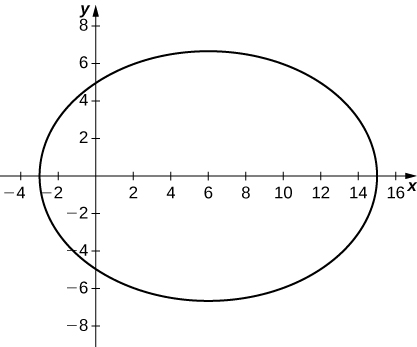 Graph of an ellipse with center near (8, 0), major axis horizontal and roughly 18, and minor axis slightly more than 12.