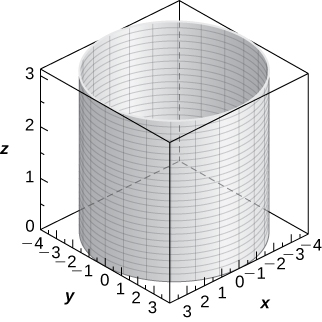 This figure is a right circular cylinder, vertical. It is inside of a box. The edges of the box represent the x, y, and z axes.