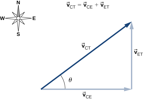 The right triangle formed by the vectors V sub C E to the right, V sub E T down, and V sub C T up and right is shown V sub C T is the hypotenuse and makes an angle of theta with V sub C E. The vector equation vector v sub C T equals vector C E plus vector E T is given. A compass is shown indicating north is up, east to the right, south down, and west to the left.