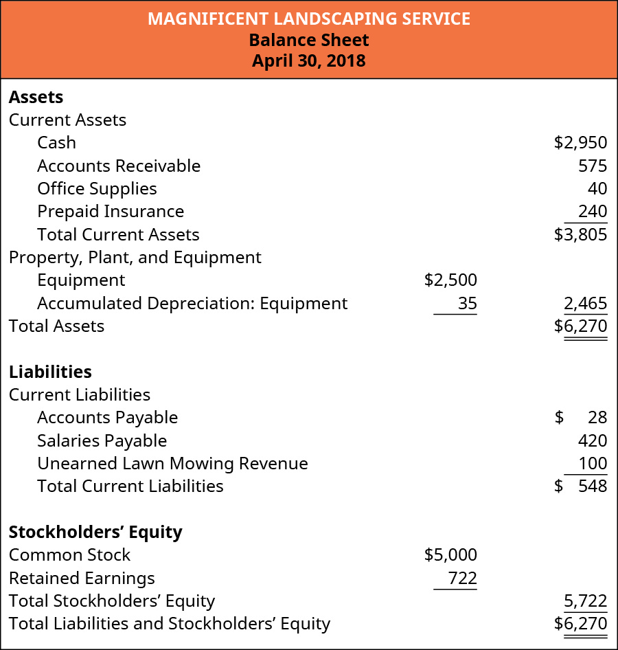 Magnificent Landscaping Service, Balance Sheet, April 30, 2018. Assets: Current Assets: Cash, 2,950, Accounts Receivable 575, Office Supplies 40, Prepaid Insurance 240, Total Current Assets 3,805. Property, Plant, and Equipment: Equipment 2,500, Less Accumulated Depreciation: Equipment 35, equals 2,465. Total Assets $6,270. Liabilities: Current Liabilities: Accounts Payable 28, Salaries Payable 420, Unearned Lawn Mowing Revenue 100, equals total Current Liabilities 548. Stockholders' Equity: Common Stock 5,000, Retained Earnings 722, Total Stockholders' Equity 5,722. Total Liabilities and Stockholders' Equity 6,270.