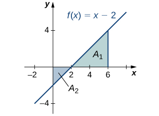 A graph of a increasing line f(x) = x-2 going through the points (-2,-4), (0,2), (2,0), (4,2), and (6,4). The area under the line in quadrant one and to the left of the line x=6 is shaded and labeled A1. The area above the line in quadrant four is shaded and labeled A2.