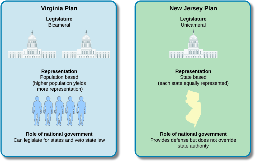 This infographic shows a comparison between the Virginia Plan on the left and the New Jersey Plan on the right. It depicts the type of legislature, representation, and role of the national government for each plan. In the Virginia Plan, the legislature is bicameral, representation is population based with a higher population yielding more representation, and the role of national government is to legislate for states and veto state law. In the New Jersey Plan, the legislature is unicameral, representation is state based with each state equally represented, and the role of national government is to provide defense but not override state authority.