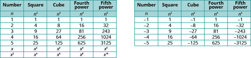 "This figure consists of two tables. The first table shows the results of raising the numbers 1, 2, 3, 4, 5, x, and x squared to the second, third, fourth, and fifth powers. The second table shows the results of raising the numbers negative one through negative five to the second, third, fourth, and fifth powers. The table first has five columns and nine rows. The second has five columns and seven rows. The columns in both tables are labeled, ""Number,"" ""Square,"" ""Cube,"" ""Fourth power,"" ""Fifth power,"" nothing,  ""Number,"" ""Square,"" ""Cube,"" ""Fourth power,"" and ""Fifth power."" In both tables, the next row reads: n, n squared, n cubed, n to the fourth power, n to the fifth power, nothing, n, n squared, n cubed, n to the fourth power, and n to the fifth power. In the first table, 1 squared, 1 cubed, 1 to the fourth power, and 1 to the fifth power are all shown to be 1. In the next row, 2 squared is 4, 2 cubed is 8, 2 to the fourth power is 16, and 2 to the fifth power is 32. In the next row, 3 squared is 9, 3 cubed is 27, 3 to the fourth power is 81, and 3 to the fifth power is 243. In the next row, 4 squared is 16, 4 cubed is 64, 4 to the fourth power is 246, and 4 to the fifth power is 1024. In the next row, 5 squared is 25, 5 cubed is 125, 5 to the fourth power is 625, and 5 to the fifth power is 3125. In the next row, x squared, x cubed, x to the fourth power, and x to the fifth power are listed. In the next row, x squared squared is x to the fourth power, x cubed squared is x to the fifth power, x squared to the fourth power is x to the eighth power, and x squared to the fifth power is x to the tenth power. In the second table, negative 1 squared is 1, negative 1 cubed is negative 1, negative 1 to the fourth power is 1, and negative 1 to the fifth power is negative 1. In the next row, negative 2 squared is 4, negative 2 cubed is negative 8, negative 2 to the fourth power is 16, and negative 2 to the fifth power is negative 32. In the next row, negative 4 squared is 16, negative 4 cubed is negative 64, negative 4 to the fourth power is 256, and negative 4 to the fifth power is negative 1024. In the next row, negative 5 squared is 25, negative 5 cubed is negative 125, negative 5 to the fourth power is 625, and negative 5 to the fifth power is negative 3125."