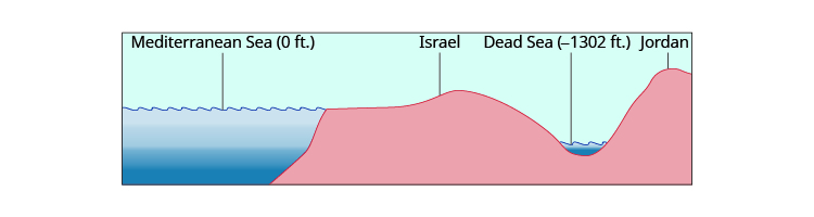 This figure is a drawing of a side view of the coast of Israel, showing different elevations. The Mediterranean Sea is labeled 0 feet elevation and the Dead Sea is labeled negative 1302 feet elevation. The country of Jordan is also labeled in the figure.