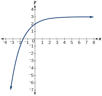 Graph of f(x)= (1/2)^x.