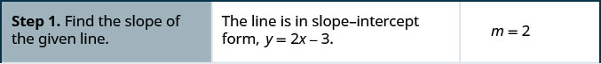 Step 1 is to find the slope of the given line. The line is in slope-intercept form, y equals 2 x minus 3. m equals 2.