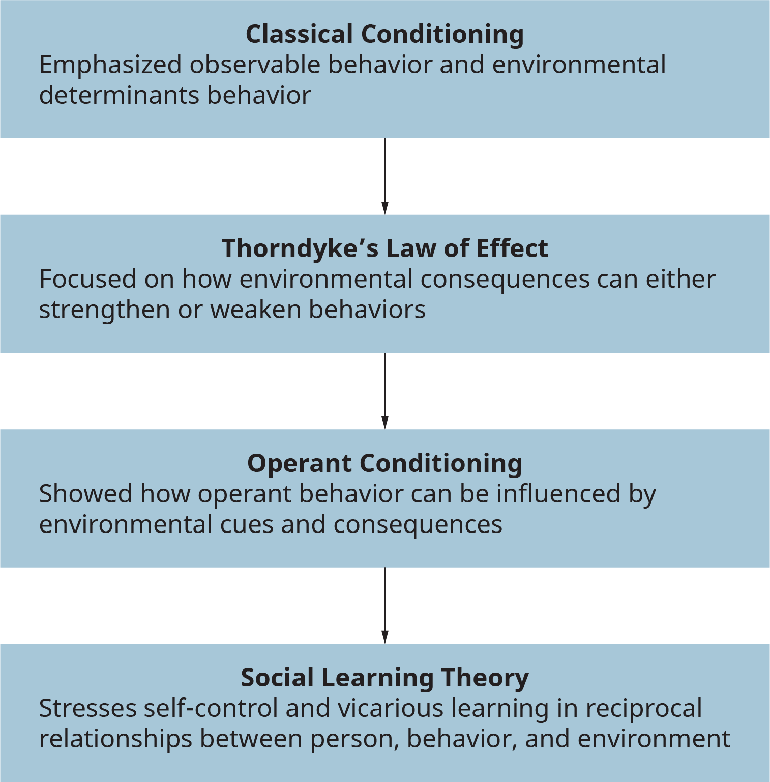 A flowchart illustrates the development of modern behavioral learning theory.