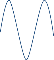 A sinusoidal wave with the same magnitude as the two waves but showing one and a half periods.