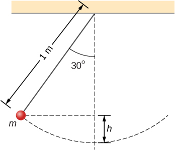 The figure is an illustration of a pendulum consisting of a ball hanging from a string. The string is one meter long, and the ball has mass m. It is shown at the position where the string makes an angle of thirty degrees to the vertical. At this location, the ball is a height h above its minimum height. The circular arc of the ball's trajectory is indicated by a dashed curve.
