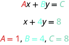 "A series of equations is shown. The first line shows A x + B x = C. The ""A"" is red, the ""B"" is blue, and the ""C"" is turquoise. The second line shows x + 4 y = 8. The ""4"" is blue and the ""8"" is turquoise. The last line shows A =1 in red, B = 4 in blue, and C =8 in turquoise."