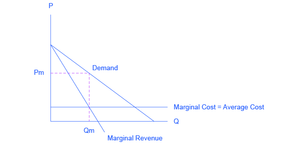 The graph shows three solid lines: a downward sloping demand curve, a downward sloping marginal revenue curve, and a horizontal, straight marginal cost line. The graph also shows two dashed lines that meet at the demand curve and identify the profit-maximizing price and quantity.