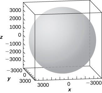 This figure is a surface inside of a box. It is a sphere. The outside edges of the 3-dimensional box are scaled to represent the 3-dimensional coordinate system.