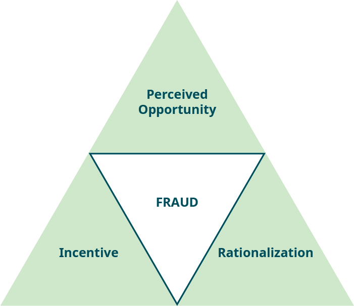"Four triangles are grouped together to form a large triangle. The middle one is ""FRAUD,"" surrounded by the top one, ""Perceived Opportunity,"" the bottom right one, ""Rationalization,"" and the bottom left one, ""Incentive."""