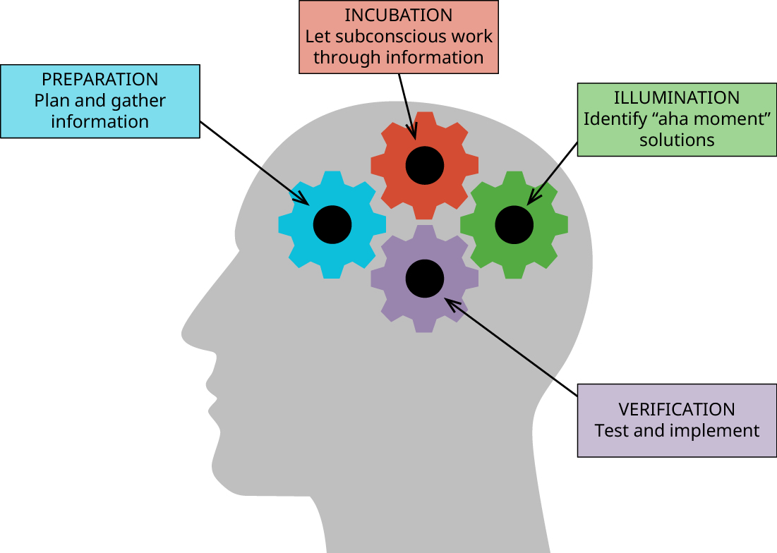 "Four gears in the head of a person in the creative thinking process are labeled preparation (plan and gather information), incubation (let subconscious work through information), illumination (identify ""aha moment"" solutions), and verification (test and implement)."