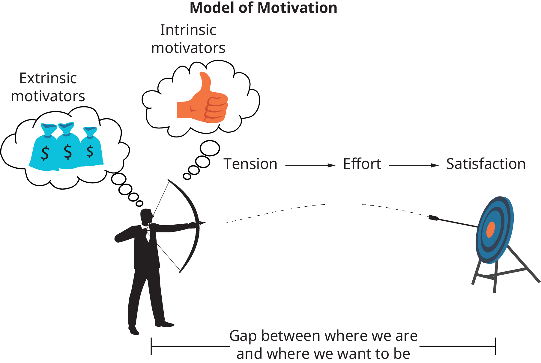 The illustration shows a man holding a bow and arrow; it is aimed at a target. There are 2 thought bubbles above the man; the first is extrinsic motivators, shown as money. The second is intrinsic motivators, shown as a thumbs up. Between the man and the target there is a bracket that reads, gap between where we are and where we and where we want to be. From left to right, the word tension flows into effort, which flows into satisfaction.