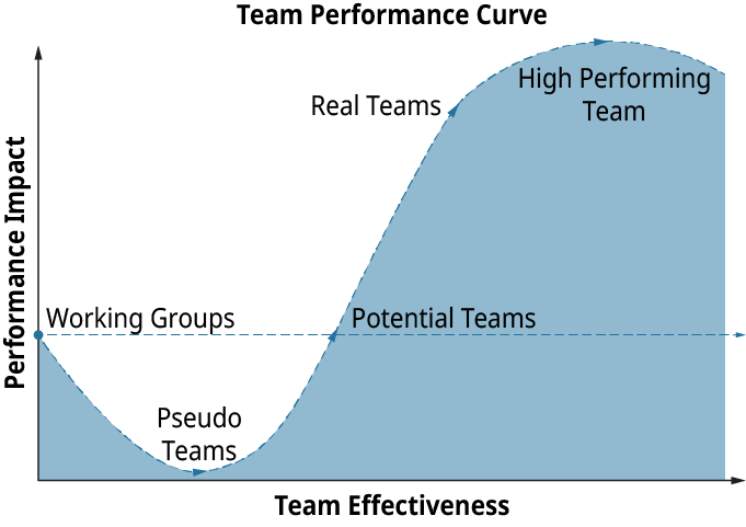 A graphical representation plots the performance curve of a team during their transition from a working group to a high-performing team.