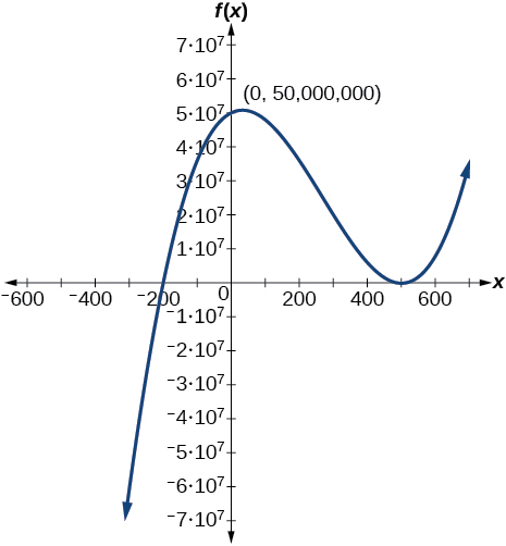 Graph of a positive odd-degree polynomial with zeros at x=--200, and 500 and y=50000000.