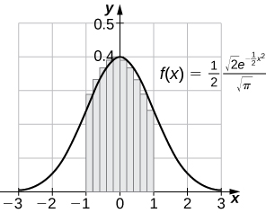 A graph of the function f(x) = .5 * ( sqrt(2)*e^(-.5x^2)) / sqrt(pi). It is a downward opening curve that is symmetric across the y axis, crossing at about (0, .4). It approaches 0 as x goes to positive and negative infinity. Between 1 and -1, ten rectangles are drawn for a right endpoint estimate of the area under the curve.