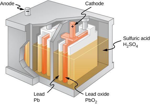 The figure shows the parts of a cell, including anode, cathode, lead, lead oxide and sulfuric acid.