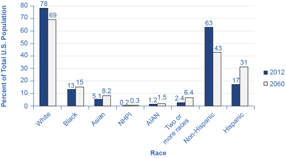 The graph shows how populations of various ethnicities are predicted to change by 2060. The percentage of whites is expected to drop from 78% to 69%. The number of blacks is expected to increase from 13% to 15%. The number of Asians is expected to rise from 5.1% to 8.2%. The number of NHPIs is expected to rise from 0.2% to 0.3%. The number of AIANs is expected to rise from 1.2% to 1.5%. Additionally, the number of people who identify with two or more races is expected to rise from 2.4% to 6.4%. The number of non-Hispanics is expected to drop from 63% to 43%. The number of Hispanics is expected to rise from 17% to 31%.