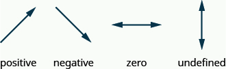 "The figure shows 4 arrows. The first rises from left to right with the arrow point upwards. It is labeled ""positive"". The second goes down from left to right with the arrow pointing downwards. It is labeled ""negative"". The third is horizontal with arrow heads on both ends. It is labeled ""zero"". The last is vertical with arrow heads on both ends. It is labeled ""undefined."""