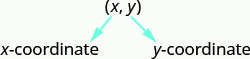"The ordered pair x y is labeled with the first coordinate x labeled as ""x-coordinate"" and the second coordinate y labeled as ""y-coordinate""."