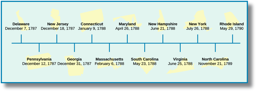 This timeline includes twelve states with the dates that each ratified the Constitution. Delaware ratified on December 7, 1787; Pennsylvania ratified on December 12, 1787; New Jersey ratified on December 18, 1787; Georgia ratified on December 31, 1787; Connecticut ratified on January 9, 1788; Massachusetts ratified on February 6, 1788; Maryland ratified on April 26, 1788; South Carolina ratified on May 23, 1788; New Hampshire ratified on June 21, 1788; Virginia ratified on June 25, 1788; New York ratified on July 26, 1788; North Carolina ratified on November 21, 1789; and Rhode Island ratified on May 29, 1790.