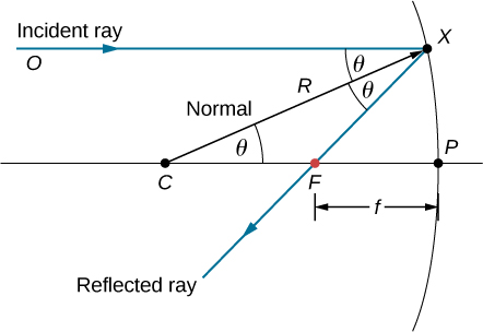 Figure shows the diagram of a concave mirror. An incident ray starting from point O hits the mirror at point X. The reflected ray passes through point F. A line CX bisects the angle formed by the incident and reflected rays. This line is labeled R. A line parallel to the incident ray passes through points C and F and hits the mirror at point P. The distance between points F and P is labeled f. Angle OXC, angle CXF and angle XCF are all labeled theta.