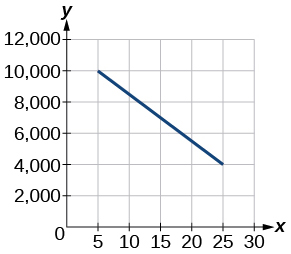 This graph shows profits starting at 1985 at $10,000 and ending at 2005 at $4,000.  The x-axis ranges from 0 to 30 in intervals of 5 and the y –axis goes from 0 to 12,000 in intervals of 2,000.