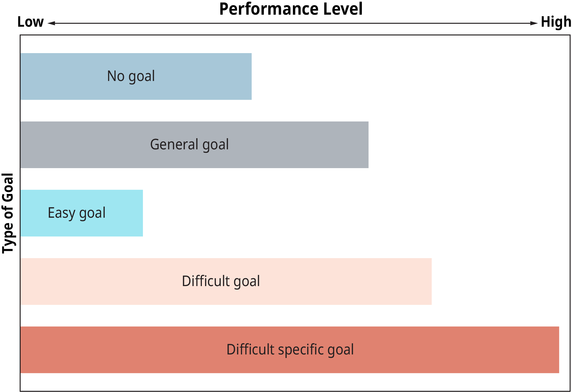 A graphical representation illustrates the effects of type of goal on performance.