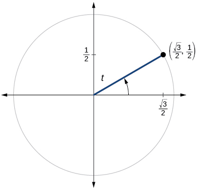 Graph of circle with angle of t inscribed. Point of (square root of 3 over 2, 1/2) is at intersection of terminal side of angle and edge of circle.
