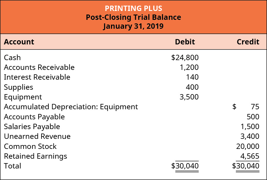 Printing Plus, Post-Closing Trial Balance, January 31, 2019. Account Title, Debit or Credit. Cash $24,800 debit. Accounts Receivable 1,200 debit. Interest Receivable 140 debit. Supplies 400 debit. Equipment 3,500 debit. Accumulated Depreciation: Equipment $75 credit. Accounts Payable 500 credit. Salaries Payable 1,500 credit. Unearned Revenue 3,400 credit. Common Stock 20,000 credit. Retained Earnings 4,565 credit. Total 30,040 debit, 30,040 credit.