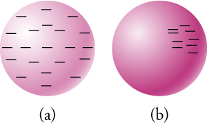 This figure has two parts, each consisting of a sphere. In Part a, there are minus signs distributed relatively evenly around the sphere. In Part b, there are minus signs concentrated in the upper right quadrant of the face of the sphere.
