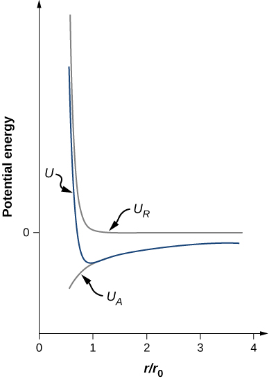 Graph of potential energy versus r by r subscript 0. There are three curves on the graph. A curve labeled U subscript R drops down in an almost vertical line to a y value of 0 and an x value of roughly 1. Here, it turns and extends in a horizontal line to the right. A curve labeled U, similarly drops down till it reaches a y value below zero. From here, it rises up slightly and evens out to a y value below zero. The third curve, labeled U subscript A is along the second branch of the curve U. It separates from U at an x value of roughly 1, which is the lowest point of curve U. From here, UA goes down and right.