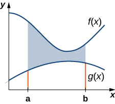 "This figure is a graph in the first quadrant. There are two curves on the graph. The higher curve is labeled ""f(x)"" and the lower curve is labeled ""g(x)"". There are two boundaries on the x-axis labeled a and b. There is shaded area between the two curves bounded by lines at x=a and x=b."