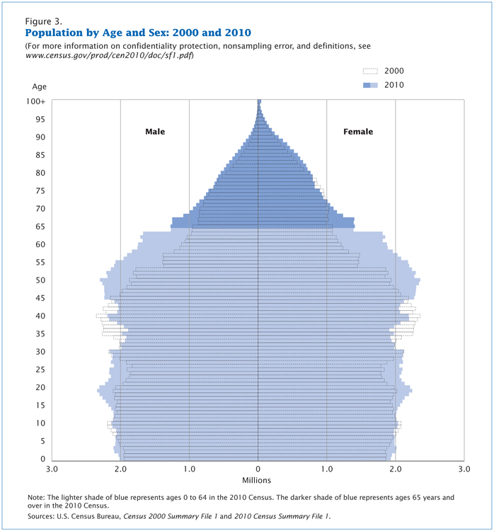 A population pyramid depicting the U.S. population by age and sex, years 2000 and 2010.