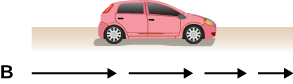 The diagram shows red car facing right in a road. Below the car is a B with four arrows pointing to the right: longest, slightly shorter, shorter yet, shortest.