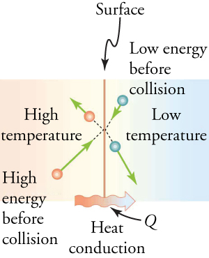 A particle in the lower-temperature region collides with a particle in the higher-temperature region. After the collision, the energy (represented by velocity vectors) of the particle in the higher-temperature region decreases, and the energy of the particle in the lower-temperature region increases.