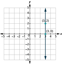 "The graph shows the x y-coordinate plane. Both axes run from -5 to 5. A vertical line passes through the labeled points ""ordered pair 3, 2"" and ""ordered pair 3, 0""."