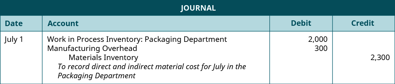 Journal entry for July 1 debiting Work in Process Inventory: Packaging Department 2,000 and Manufacturing Overhead 300, and crediting Materials Inventory 2,300. Explanation: To record direct and indirect material cost for July in the Packaging Department.