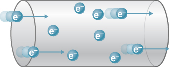 Picture is a schematic drawing of electrons flowing from left to right through the wire.