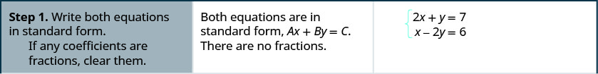 "This figure has seven rows and three columns. The first row reads, ""Step 1. Write both equations in standard form. If any coefficients are fractions, clear them."" It also says, ""Both equations are in standard form, A x + B y = C. There are no fractions."" It also gives the two equations as 2x + y = 7 and x – 2y = 6."