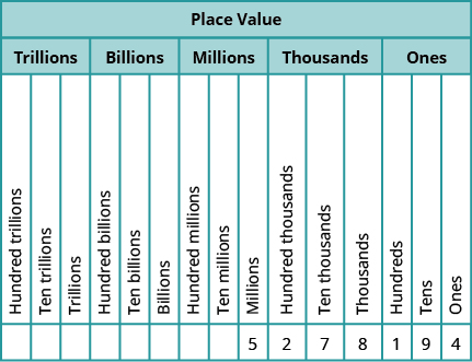 A chart titled 'Place Value' with fifteen columns and 4 rows, with the columns broken down into five groups of three. The header row shows Trillions, Billions, Millions, Thousands, and Ones. The next row has the values 'Hundred trillions', 'Ten trillions', 'trillions', 'hundred billions', 'ten billions', 'billions', 'hundred millions', 'ten millions', 'millions', 'hundred thousands', 'ten thousands', 'thousands', 'hundreds', 'tens', and 'ones'. The first 8 values in the next row are blank. Starting with the ninth column, the values are '5', '2', '7', '8', '1', '9', and '4'.