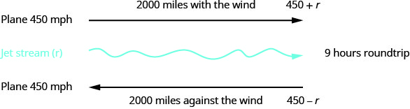 Diagram first shows motion of the plane at 450 miles per hour with an arrow to the right. The plane is traveling 2000 miles with the wind, represented by the expression 450 plus r. The jet stream motion is to the right. The round trip takes 9 hours. At the bottom of the diagram, an arrow to the left models the return motion of the plane. The plane's velocity is 450 miles per hour, and the motion is 2000 miles against the wind modeled by the expression 450 – r.