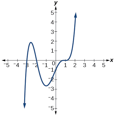 Graph of a negative odd-degree polynomial with zeros at x=-3, -2, and 1.