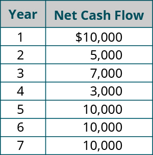Year, Net Cash Flow Amount (respectively): 1, $10,000; 2, 5,000; 3, 7,000; 4, 3,000; 5, 10,000; 6, 10,000; 7, 10,000.