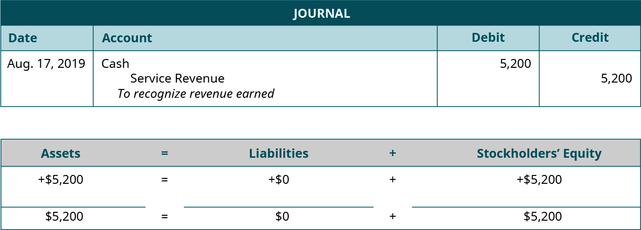 "Journal entry for August 17, 2019 debiting Cash and crediting Service Revenue for 5,200. Explanation: ""To recognize revenue earned."" Assets equals Liabilities plus Stockholders' Equity. Assets go up 5,200 equals Liabilities don't change plus Equity goes up 5,200. 5,200 equals 0 plus 5,200."