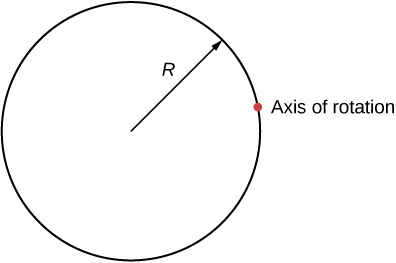 Figure shows a cylinder of radius R that rotates about an axis through a point on the surface.